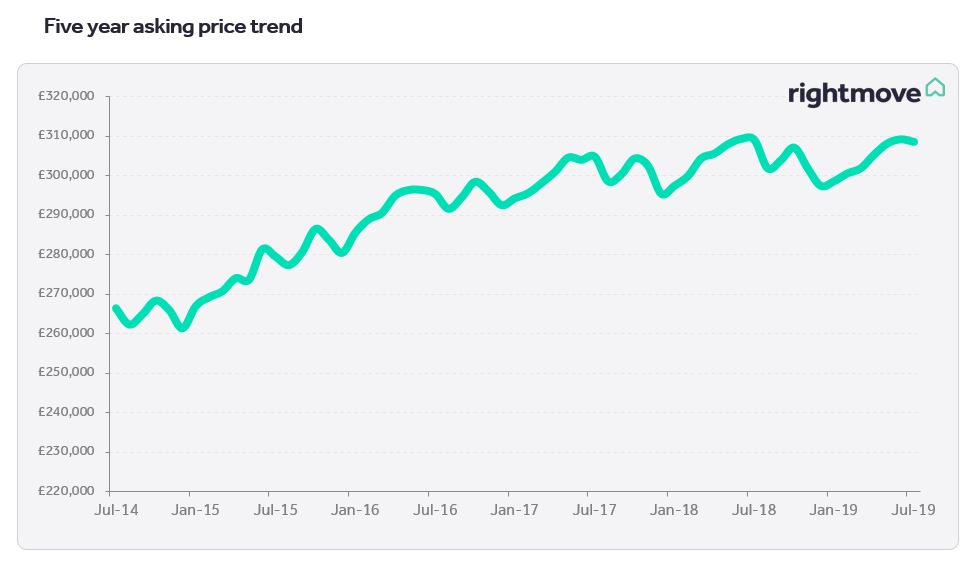 House Price Index | Property blog