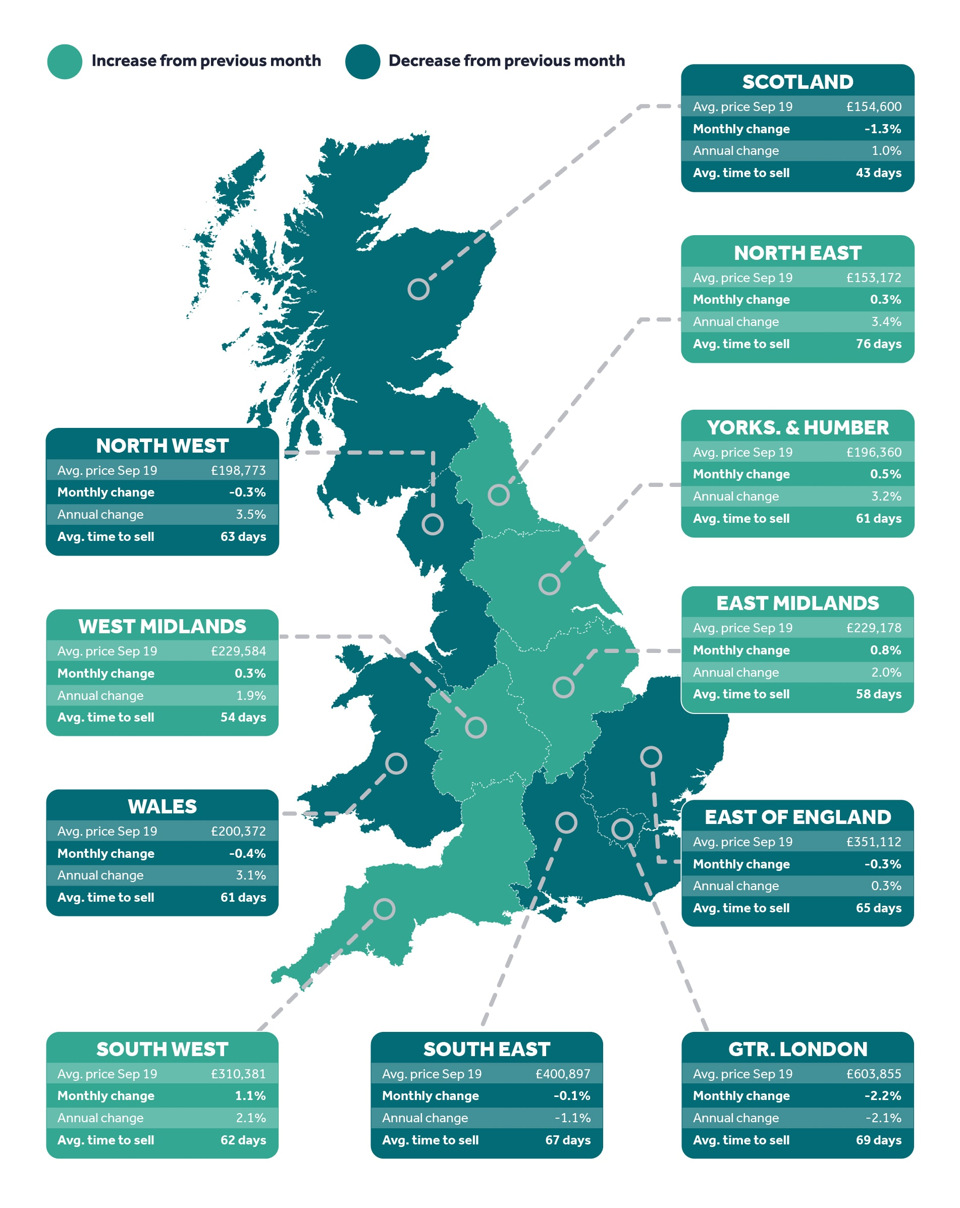 House Price Index For September 2019 Opportunity For