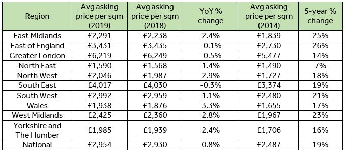 Values Per Square Metre Of Houses Revealed Property Blog