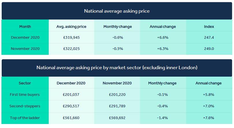National Average Asking Prices