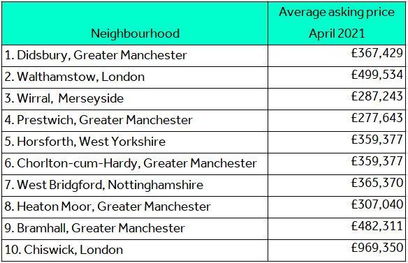 Top 10 neighbourhoods