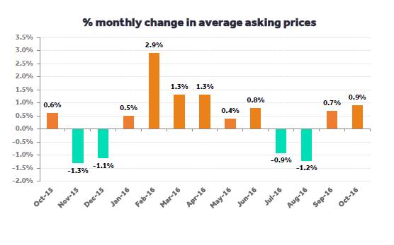 asking-price-changes