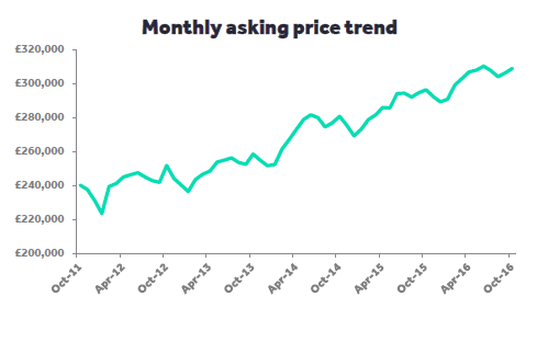 asking-price-trend