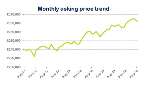 Asking price trend