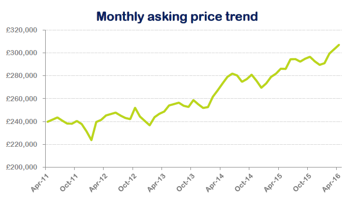Monthly asking price trend
