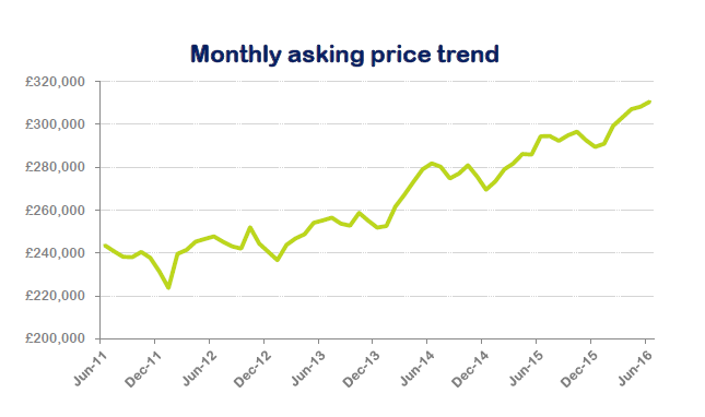 Monthly asking trend