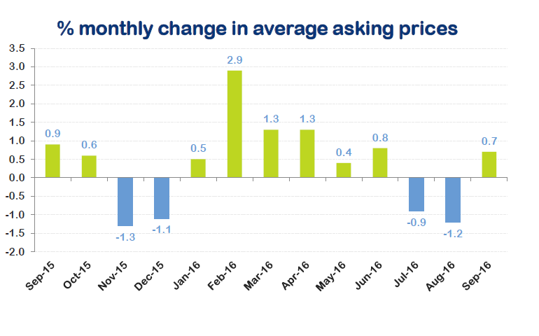 Monthly change in prices