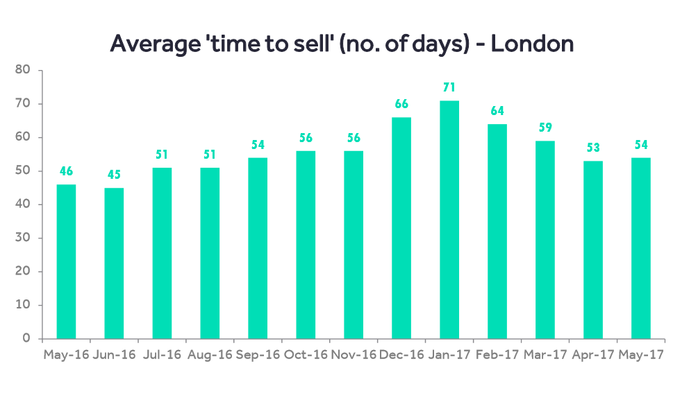 time-to-sell-london