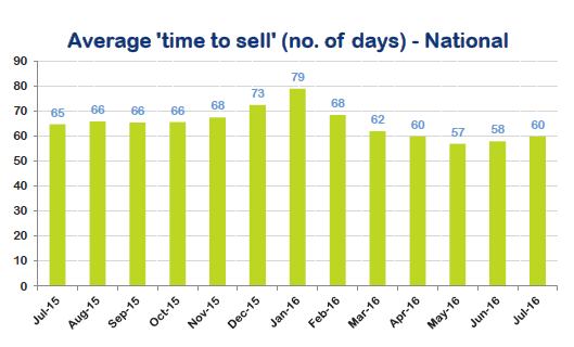 time-to-sell-national