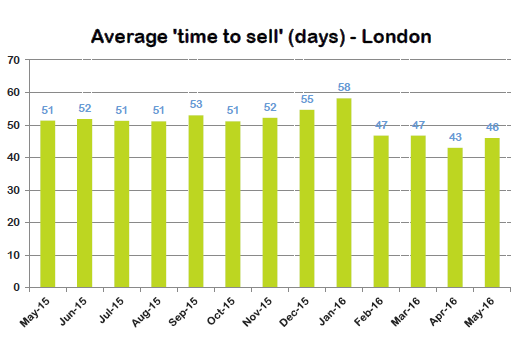 london time to sell