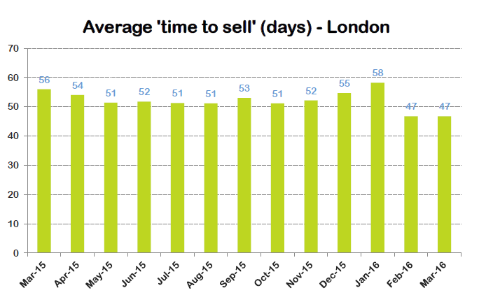 time to sell London