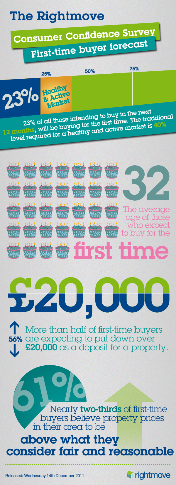 Rightmove first time buyer report infographic property blog click sisterspd