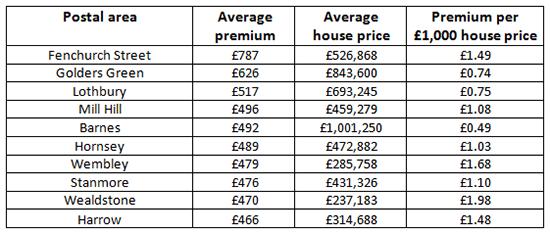 Home Insurance Hotspots Where Are The Most Expensive