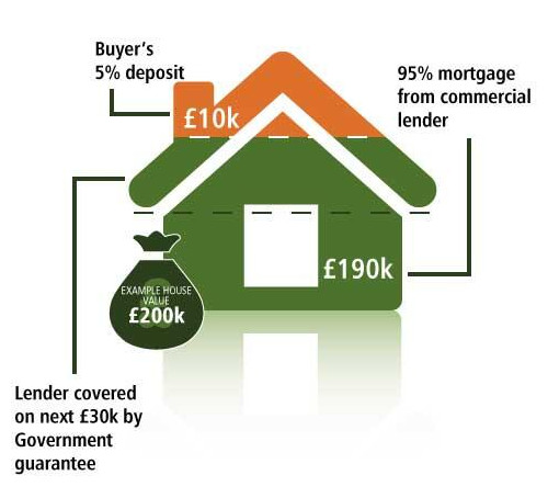 The government s help to buy mortgage guarantee scheme for Mortgage to buy land