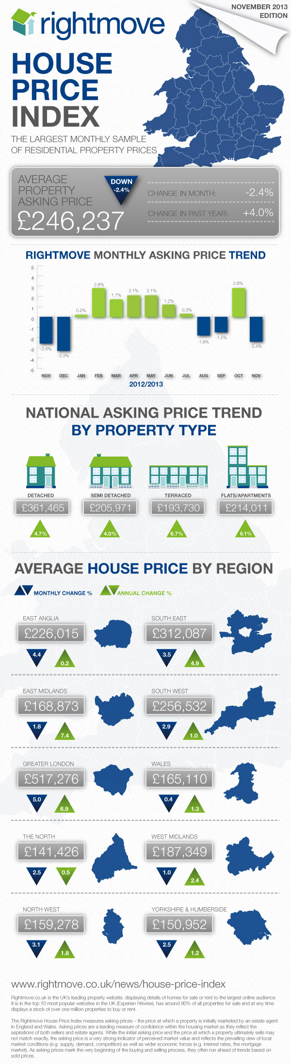 November House Price Index Infographic