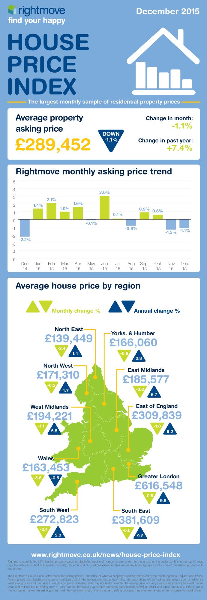 HPI_Dec15_infographic