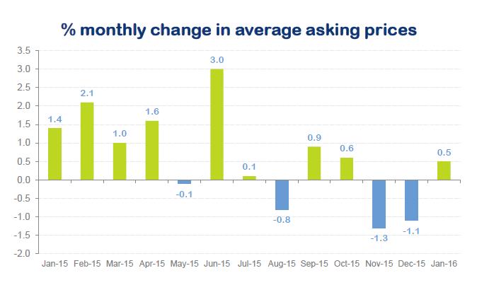 Asking price change