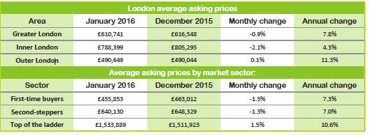 London asking prices