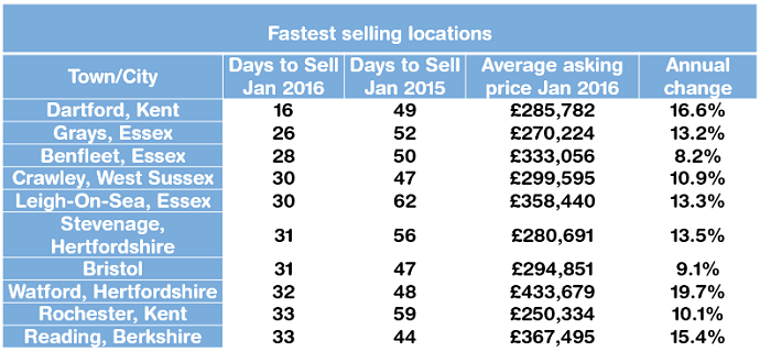 Fastest selling locations