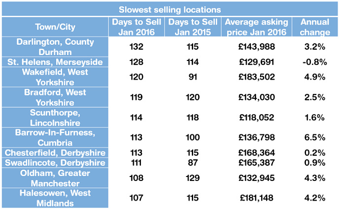 Slowest selling locations