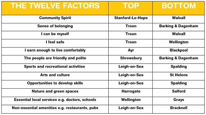 Twelve Factors