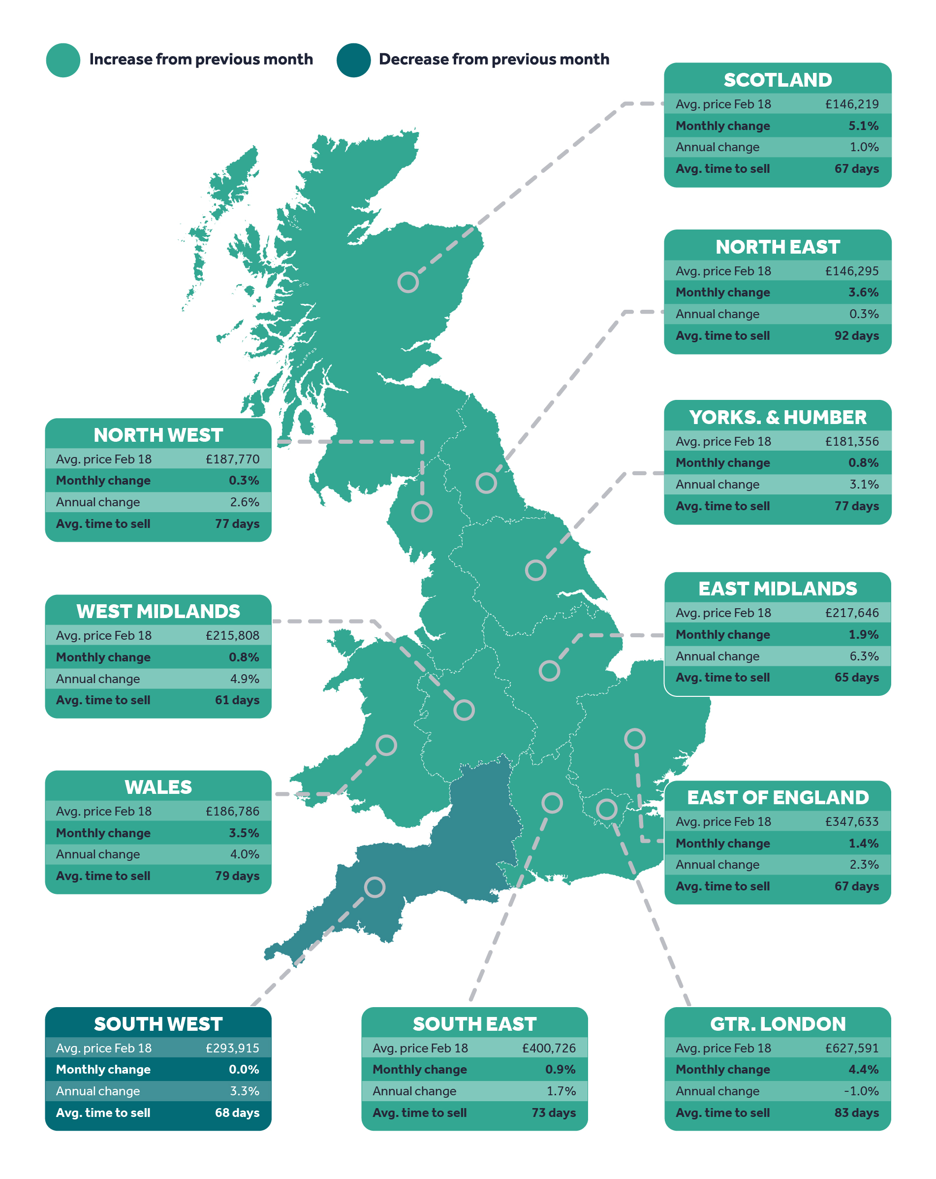 February 2018 House Price Index Brought To You By