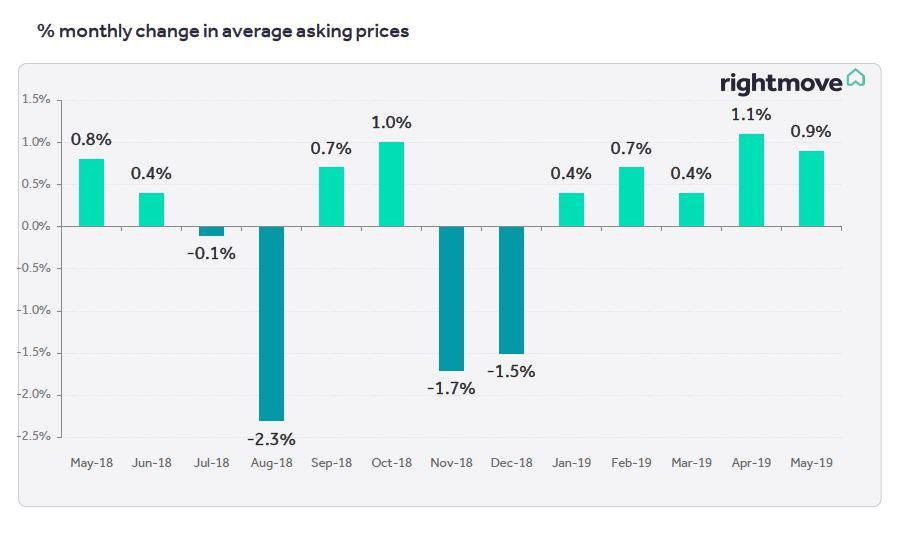 new style cbf37 90bcc House Price Index – Property blog