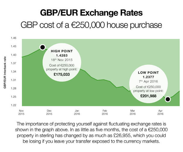currency converter and exchange rates online rightmove overseas